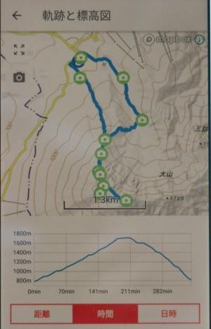 初夏の大山登山 2018